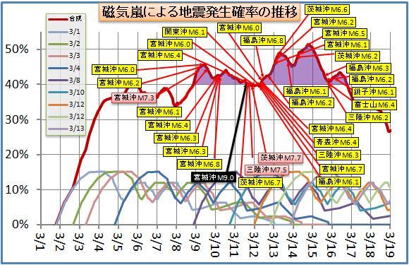 磁気嵐解析97.jpg