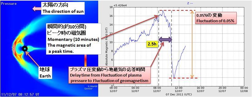 磁気嵐解析110.jpg