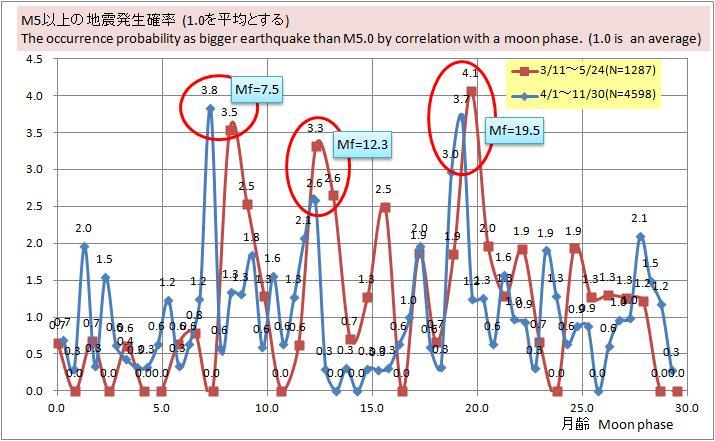 地震と月齢相関.jpg