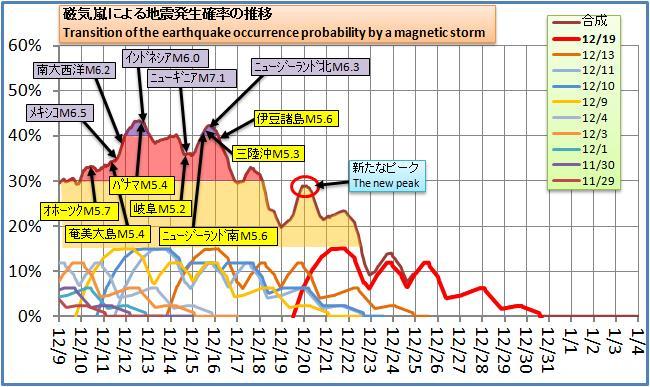 磁気嵐解析134.jpg