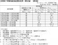 120105福島県放射能測定結果(暫定値)