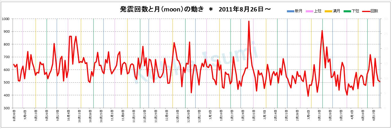 新・発震回数とmoon