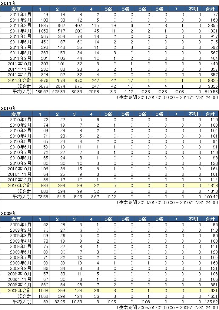 有感地震データ(過去3年09-11)
