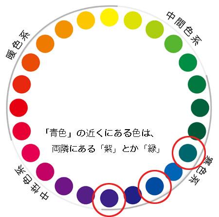 なので、「青色と緑、もしくは 青色と紫は 両隣にあるため近似色と呼ばれ、同系色として合う」となります。