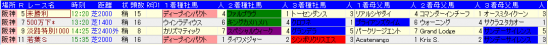 阪神芝種牡馬