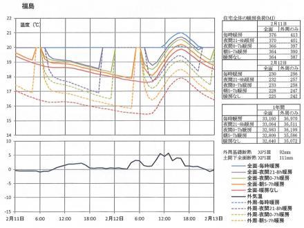 基礎断熱住宅の床下温度変化_福島