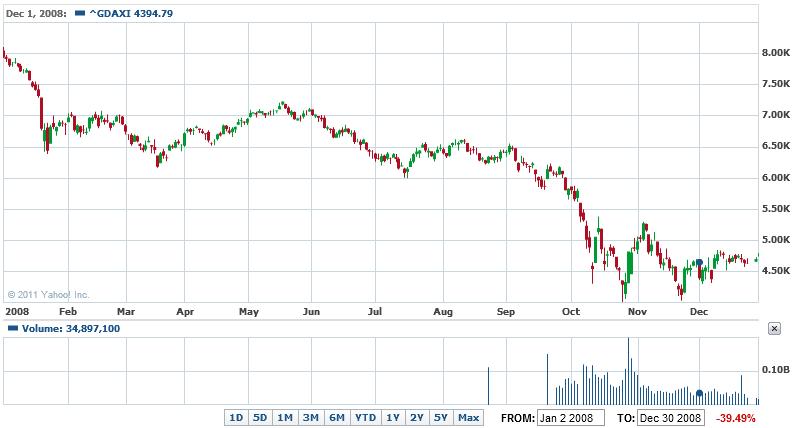ドイツ株価指数(DAX) 2008年 -...