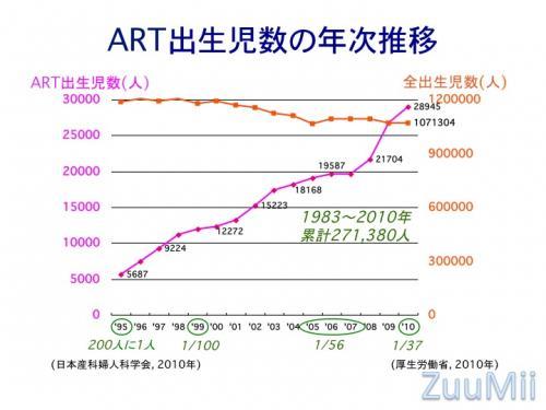 ART出生児数の年次推移