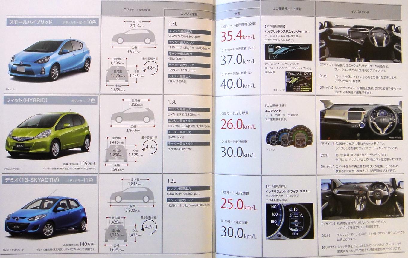 トヨタアクア スペック比較