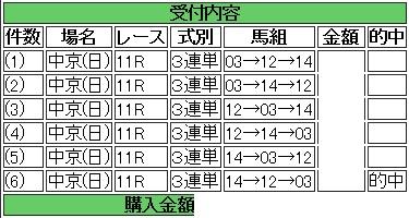 東海S三連単3頭ボックス