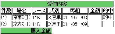 2点きさらぎ賞三連単