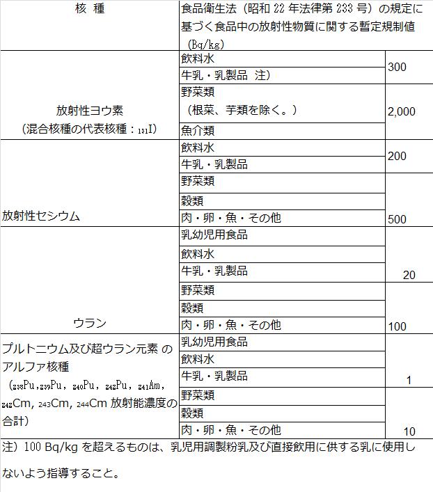 日本の食品基準