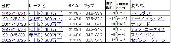 2013彦根ステークス研究