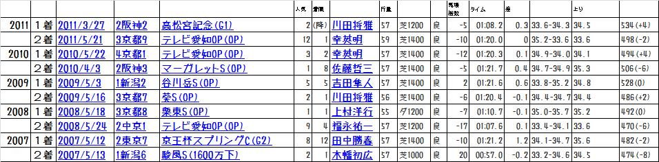 2013函館SSCBC前走データ