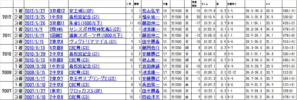 2013函館SS前走データ