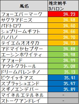 2013函館SS推定3F