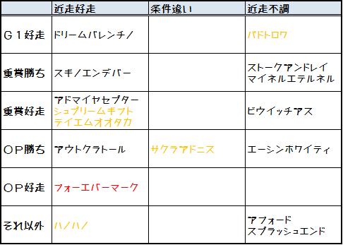 2013函館SS実績