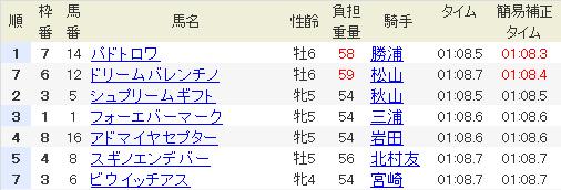 2013函館SS補正タイム