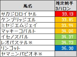 2013テレビユー福島推定3F