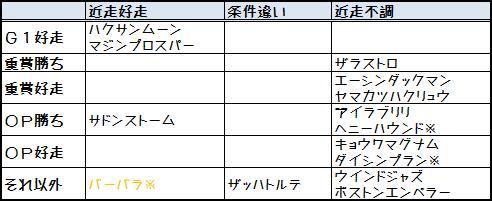 2013CBC賞実績比較