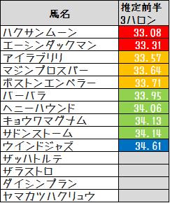 2013CBC賞前3F