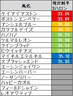 2013_バーデンバーデン推定3F