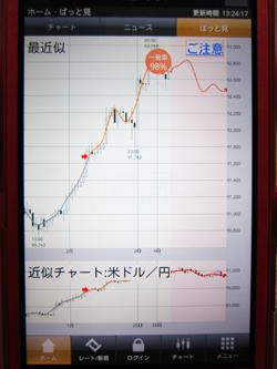 FXプライム ぱっとみテクニカル 評判