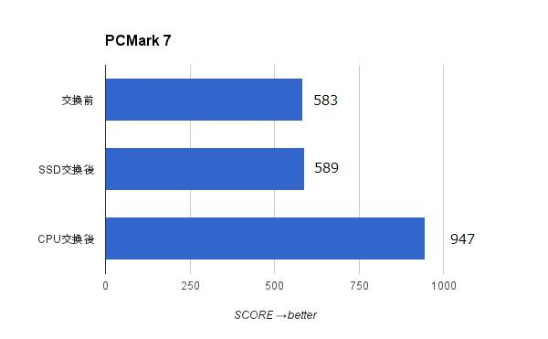 FMV-BIBLO NF50WN PCMark7グラフ