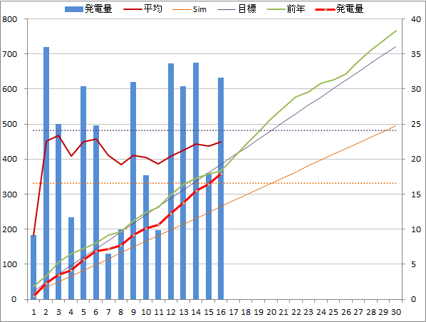 20140916graph.png