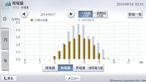 20140917hemsgraph.png