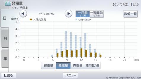 20140920hemsgraph.png