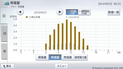 20140921hemsgraph.png