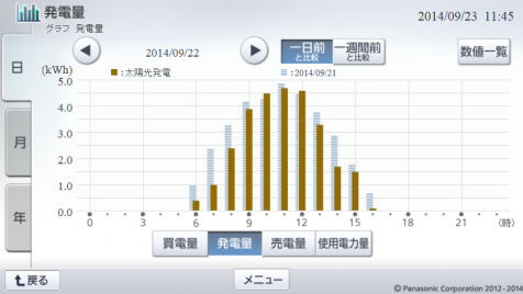 20140922hemsgraph.png