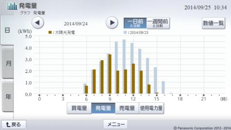 20140924hemsgraph.png