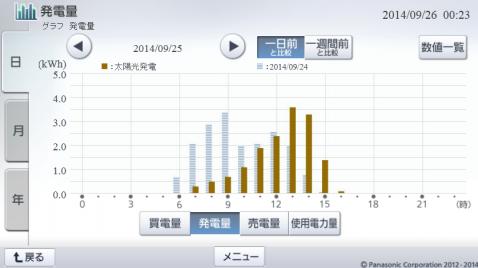 20140925hemsgraph.png