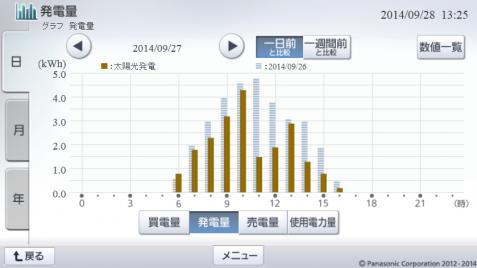 20140927hemsgraph.png