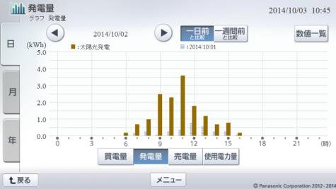 20141002hemsgraph.png