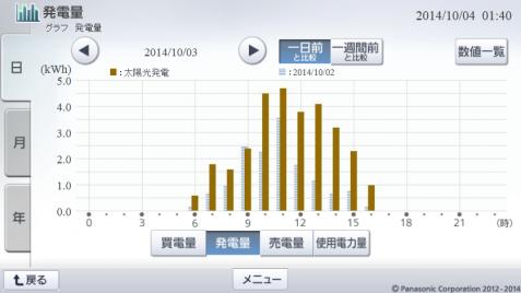 20141003hemsgraph.png