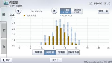 20141004hemsgraph.png