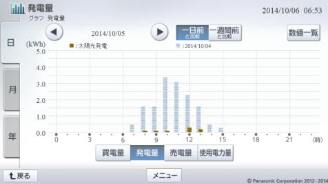 20141005hemsgraph.png