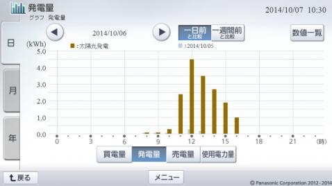 20141006hemsgraph.png