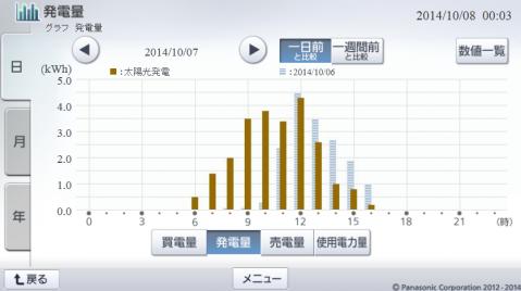 20141007hemsgraph.png