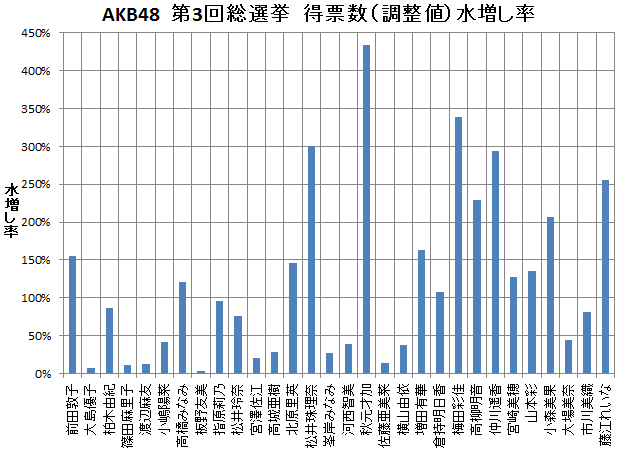 AKB48  第3回総選挙 得票数(調整値)水増し率