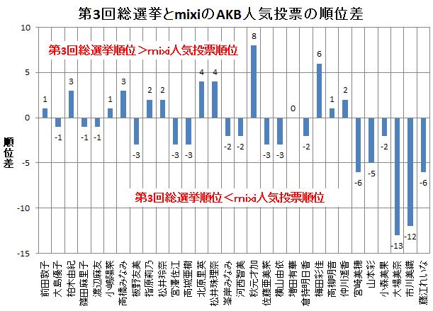 第3回総選挙とmixiのAKB人気投票の順位差