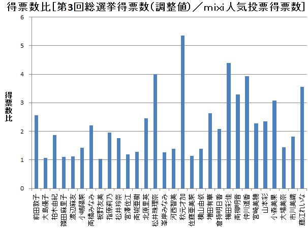 得票数比[第3回総選挙得票数(調整値)/mixi人気投票得票数]
