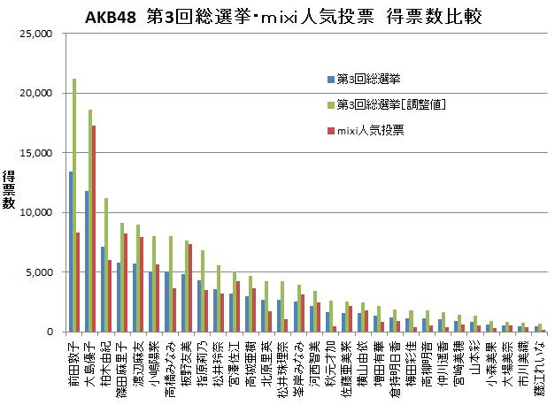 AKB48  第3回総選挙・mixi人気投票 得票数比較