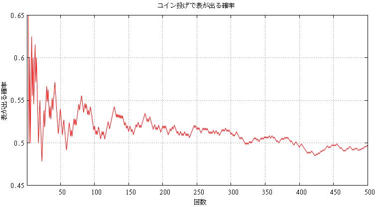 コイン投げで表が出る確率(500回トス)