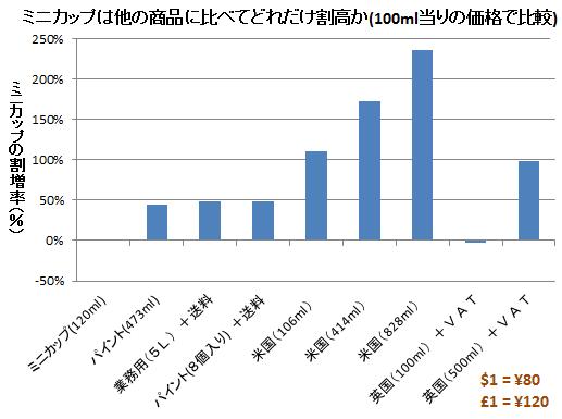 ハーゲンダッツ ミニカップは他の商品に比べてどれだけ割高か(100ml当りの価格で比較)