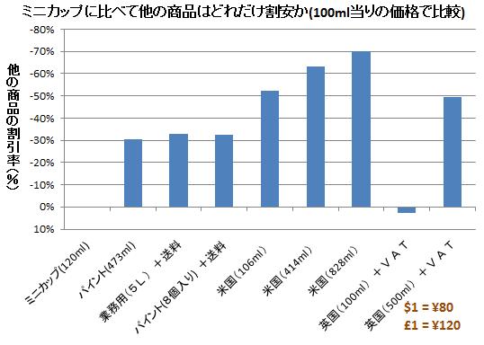 ハーゲンダッツ ミニカップに比べて他の商品はどれだけ割安か(100ml当りの価格で比較)