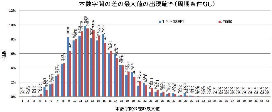 ロト6 本数字間の差の最大値出現確率(周期条件なし)